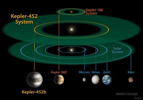 Kepler, 7 cose che dobbiamo sapere sul pianeta gemello della Terra secondo