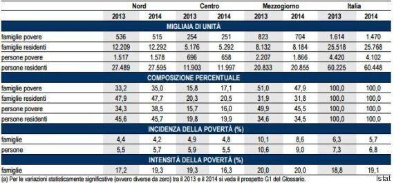 Caritas chiede reddito minimo per contrastare la povertà in Italia. Dal Governo Renzi solo