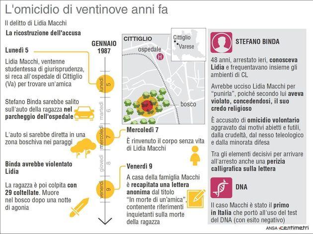Lidia Macchi, la madre parla del presunto killer Stefano Binda: