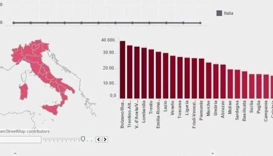 Il Nord è due volte più ricco del Mezzogiorno. Calabria in coda alla classifica