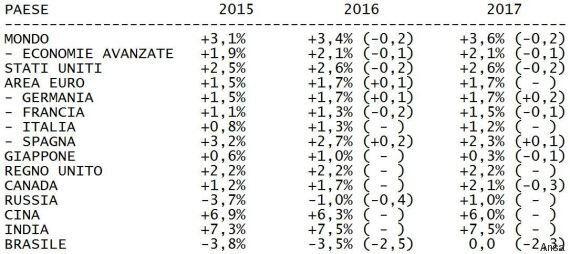 Fmi taglia le stime della crescita mondiale: pesano Cina, petrolio e Fed. Bene l'Eurozona, dati confermati...
