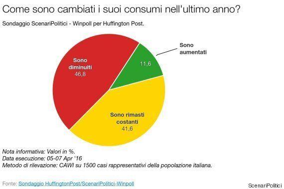 Sondaggio Scenari Politici: per l'80% degli italiani l'economia non è ripartita. E i consumi non
