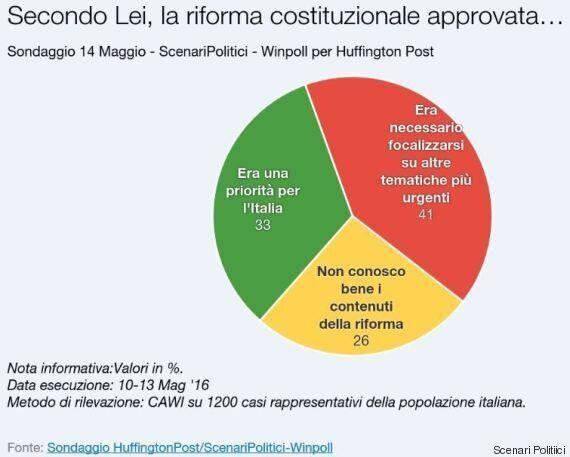 Sondaggio Scenari Politici, spaccatura a metà nell'elettorato sulla riforma della Costituzione di