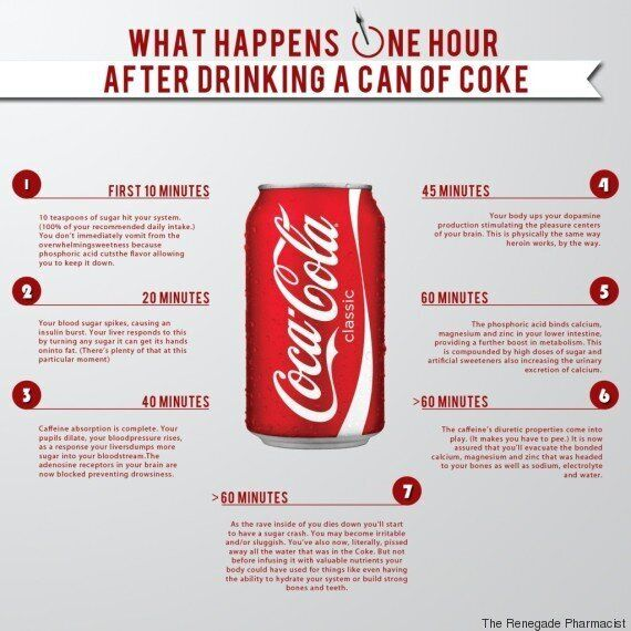 Coca Cola, gli effetti sul corpo dopo averne bevuto una lattina svelati in un'infografica di un farmacista...