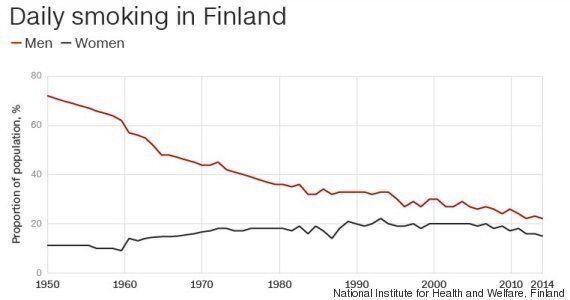 La Finlandia ha ideato un piano per eliminare il tabacco dal paese. Entro il 2040 non ci saranno più