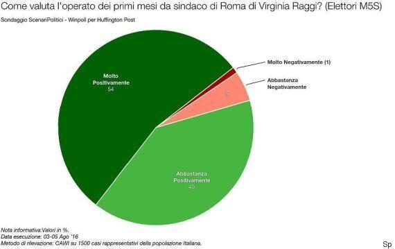 Sondaggio Scenari Politici: 6 romani su 10 valutano negativamente il primo mese di Virginia Raggi in