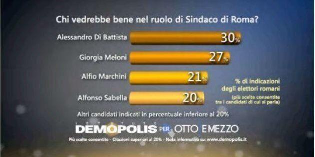 Alessandro Di Battista primo nei sondaggi come sindaco di Roma. M5s stacca tutti i