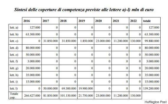 Terremoto, il governo chiede all'Europa 3,4 miliardi ma nella Legge di Bilancio ci sono solo 600 milioni...