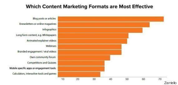 Perché il Content marketing è sempre più importante ed efficace per le