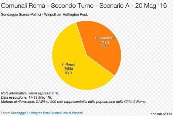 Sondaggio ScenariPolitici, amministrative Roma: tra Virginia Raggi e Roberto Giachetti una distanza