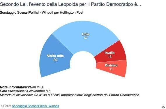 Sondaggio Scenari Politici, per gli italiani Matteo Renzi ha fatto bene a non rinviare la Leopolda per...