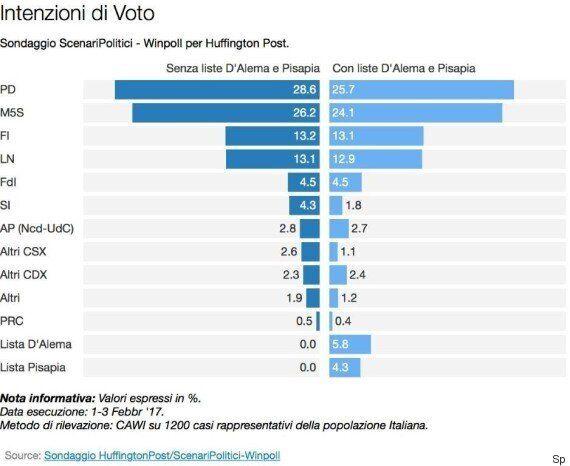 Sondaggio ScenariPolitici, una coalizione con Pd, Ncd e le liste di D'Alema e Pisapia non raggiungerebbe...