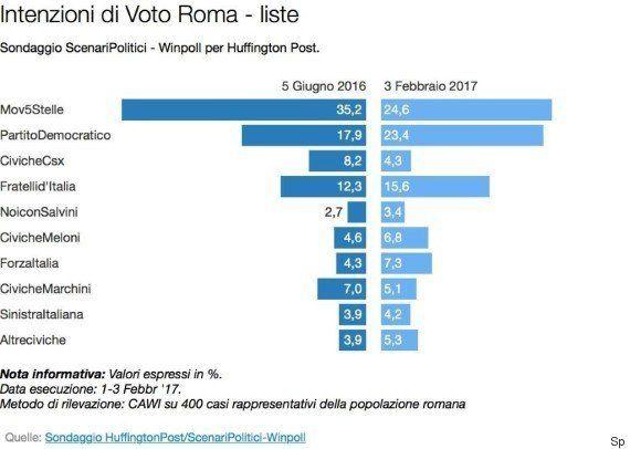 Sondaggio ScenariPolitici, se oggi si tenessero le elezioni a Roma Virginia Raggi non arriverebbe al
