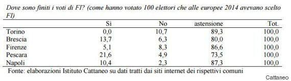 Referendum Trivelle, Istituto Cattaneo: la maggioranza del Pd si è astenuta. M5S alle urne in massa,...