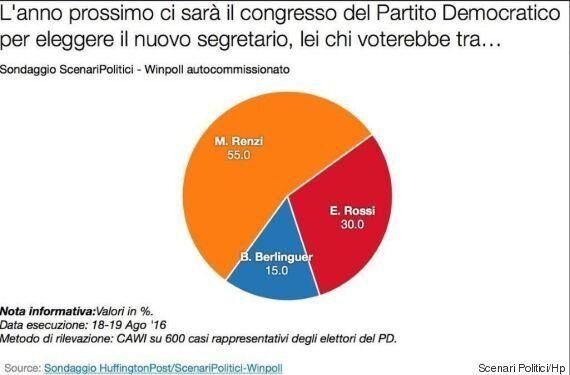 Sondaggio Scenari Politici, per la segreteria Pd Berlinguer lontana da Renzi. Solo Enrico Rossi può