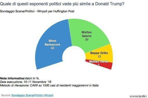 Sondaggio Scenari politici, il Trump italiano è Berlusconi, non Grillo. Italiani credono nell'effetto...
