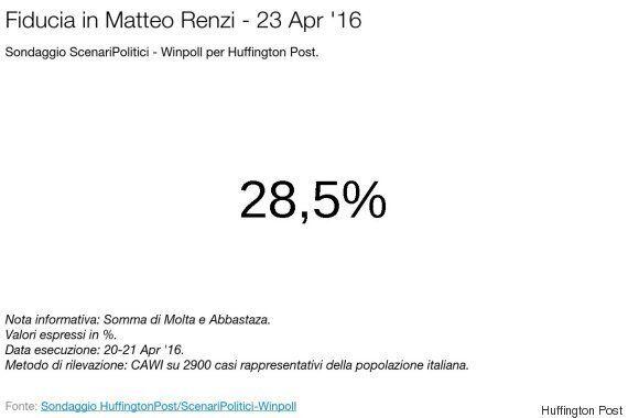 Sondaggio, a Milano al ballottaggio Stefano Parisi davanti Beppe