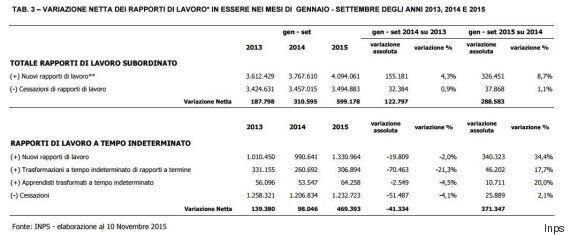 Inps, nei primi nove mesi 2015 +371 mila contratti fissi. Ma prosegue il boom dei voucher: venduti 81,4...