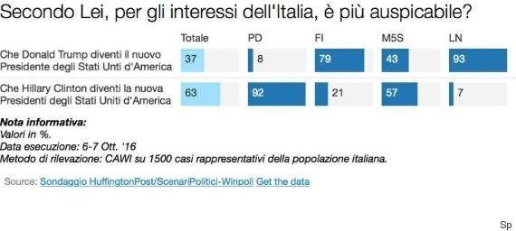 Sondaggio Scenari Politici, mezza Italia preoccupata da una vittoria di Donald