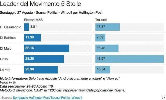 Sondaggio Scenari Politici, Luigi Di Maio leader convince più di Alessandro Di Battista. Ultimo Davide