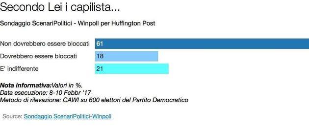 Sondaggio: gli elettori del Pd vogliono votare alla scadenza naturale della