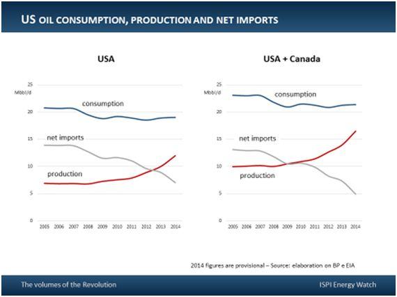 Il crollo dei prezzi del petrolio: un eccesso di offerta dovuto a diversi