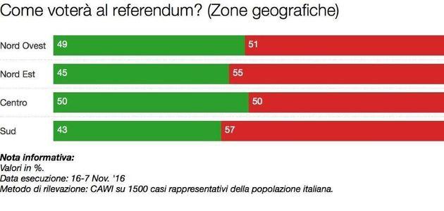 Sondaggio referendum: solo i pensionati votano Sì. I dati raccolti da