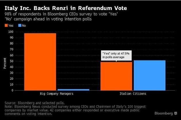 Referendum, il 98% dei top manager italiani voterà Sì.