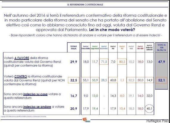 Referendum, Renato Brunetta:
