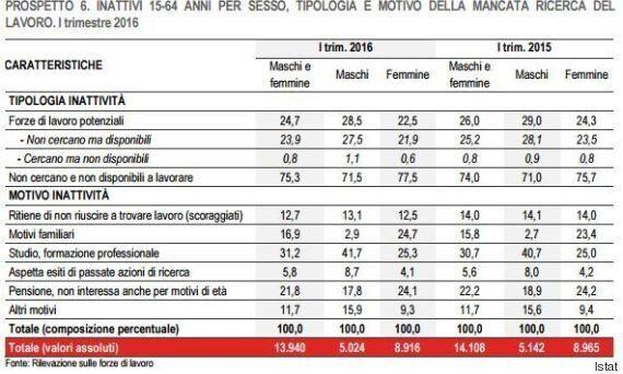 Istat, nel primo trimestre 2016 + 242 mila occupati rispetto al 2015. Disoccupazione stabile all'11,6%,...