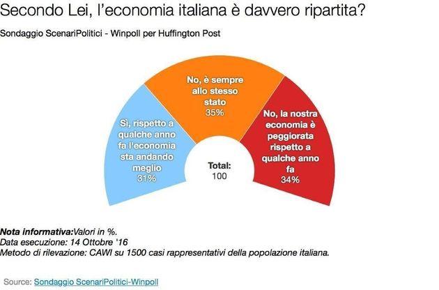 Sondaggio ScenariPolitici, per 7 italiani su 10 l'economia non va. La manovra targata Matteo Renzi non