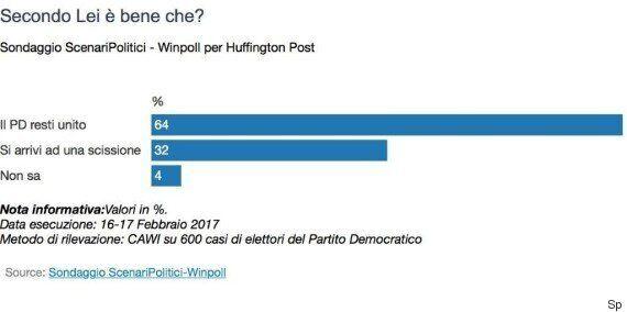 Sondaggio Scenari Politici, la base del Pd è contraria alla scissione. Ma i dem non perdono voti dopo...