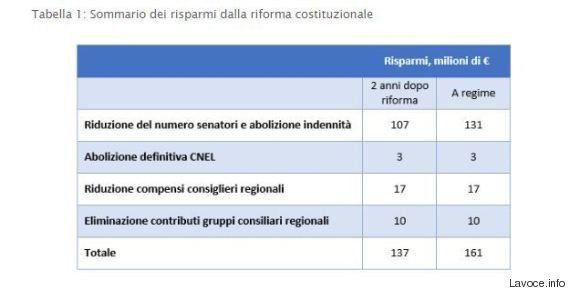 Referendum, per Roberto Perotti con la riforma risparmi per non oltre 161 milioni. Ma per il governo...