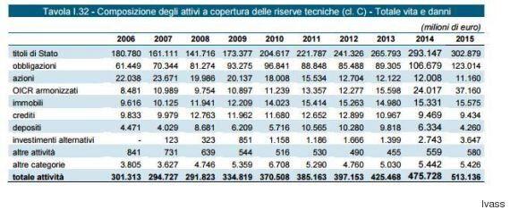 In pancia alle compagnie assicurative più titoli di stato italiani. Ivass: