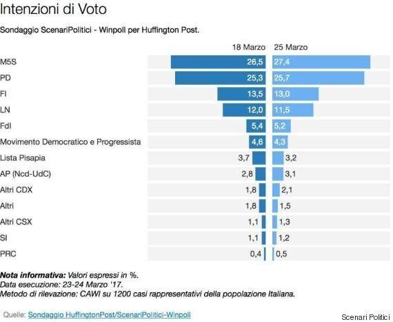 Sondaggio Scenari Politici, gli italiani sono ancora a favore dell'Unione Europea e dell'euro