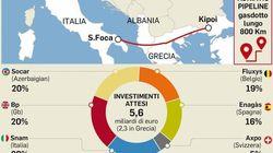 Tap, nuove tensioni in Puglia per la battaglia degli