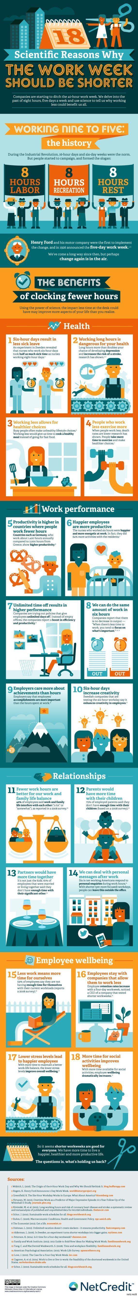 Lavorare meno comporta benefici per tutti: 18 ragioni in