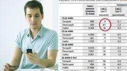 La disoccupazione giovanile diminuisce ma c'è un trucco: aumentano gli inattivi (di