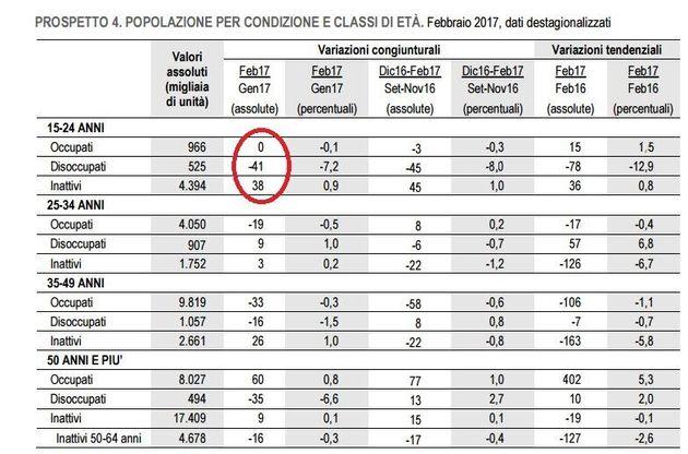 La disoccupazione giovanile diminuisce ma c'è un trucco: aumentano gli