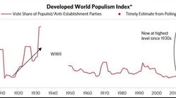 Un indice fa tremare le Borse di tutto il mondo. I nuovi populismi ai livelli record degli anni