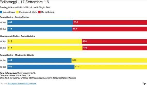 Sondaggio Scenari Politici, gli elettori di centrodestra snobbano Parisi e scelgono il duo