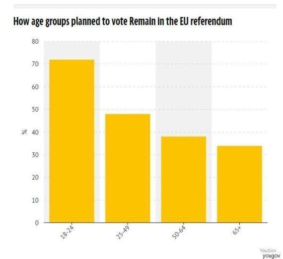Brexit, lo shock dei giovani britannici che volevano restare nell'Ue. Per YouGov, il 72% ha votato