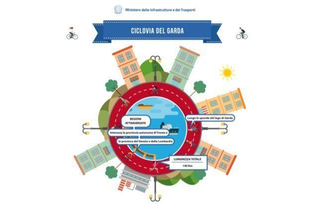 Garda, Sardegna e Magna Grecia: firmato il protocollo per la realizzazione di tre nuove ciclovie
