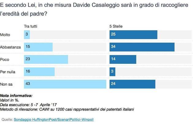Sondaggi politici: gli elettori del MoVimento 5 stelle non vedono Davide Casaleggio come