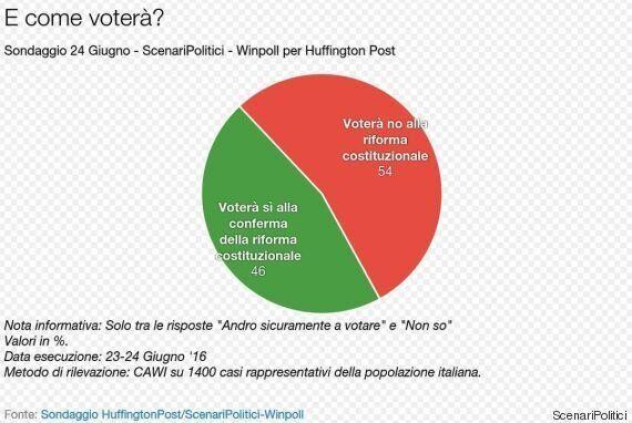 Sondaggio ScenariPolitici, il No in vantaggio al referendum costituzionale: 54% contro il