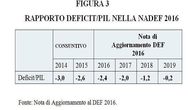 Se Schaeuble costringe Renzi a rinviare la spesa di 35 miliardi su 46 a dopo il