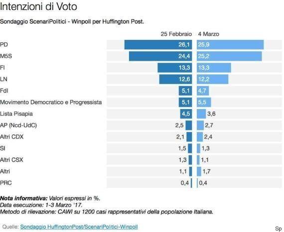 Sondaggio Scenari Politici, per la sinistra di Bersani, Pisapia e Fratoianni meglio un listone unico