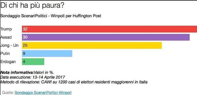 Ma quale Isis o Putin, le grandi paure degli italiani sono la disoccupazione e