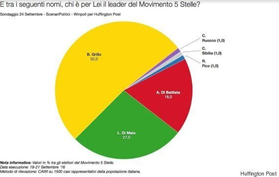Sondaggio Scenari Politici-WinPoll, Luigi Di Maio è il leader preferito dal popolo