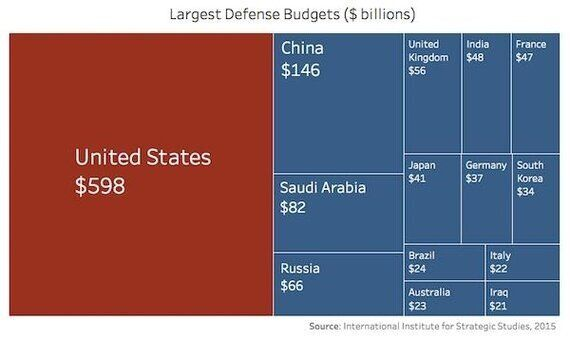 Trump aumenta i finanziamenti per le armi e ignora i pericoli dei cambiamenti